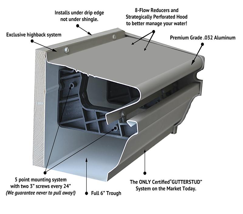 cutaway view of gutter shutter