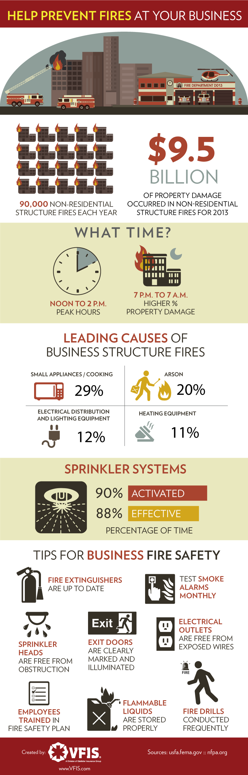 How To Prevent Fires From Damaging Your CT Commercial Building
