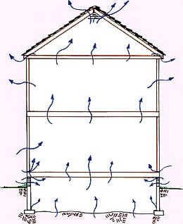 crawl space ventilation and air movement in a building