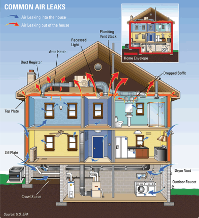 Common Home Air Leaks