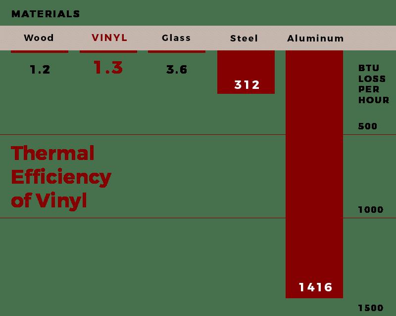 Thermal Efficiency chart highlighting vinyl windows