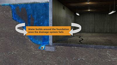 Image showing water buildup around the foundation after a drainage failure