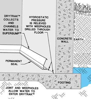 DryTrak® captures water from leaks along floor-wall joint