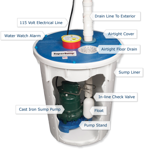 Check Up On Your Sump Pump & Basement Waterproofing System