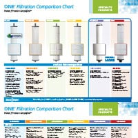 One™ Cartridge Filter