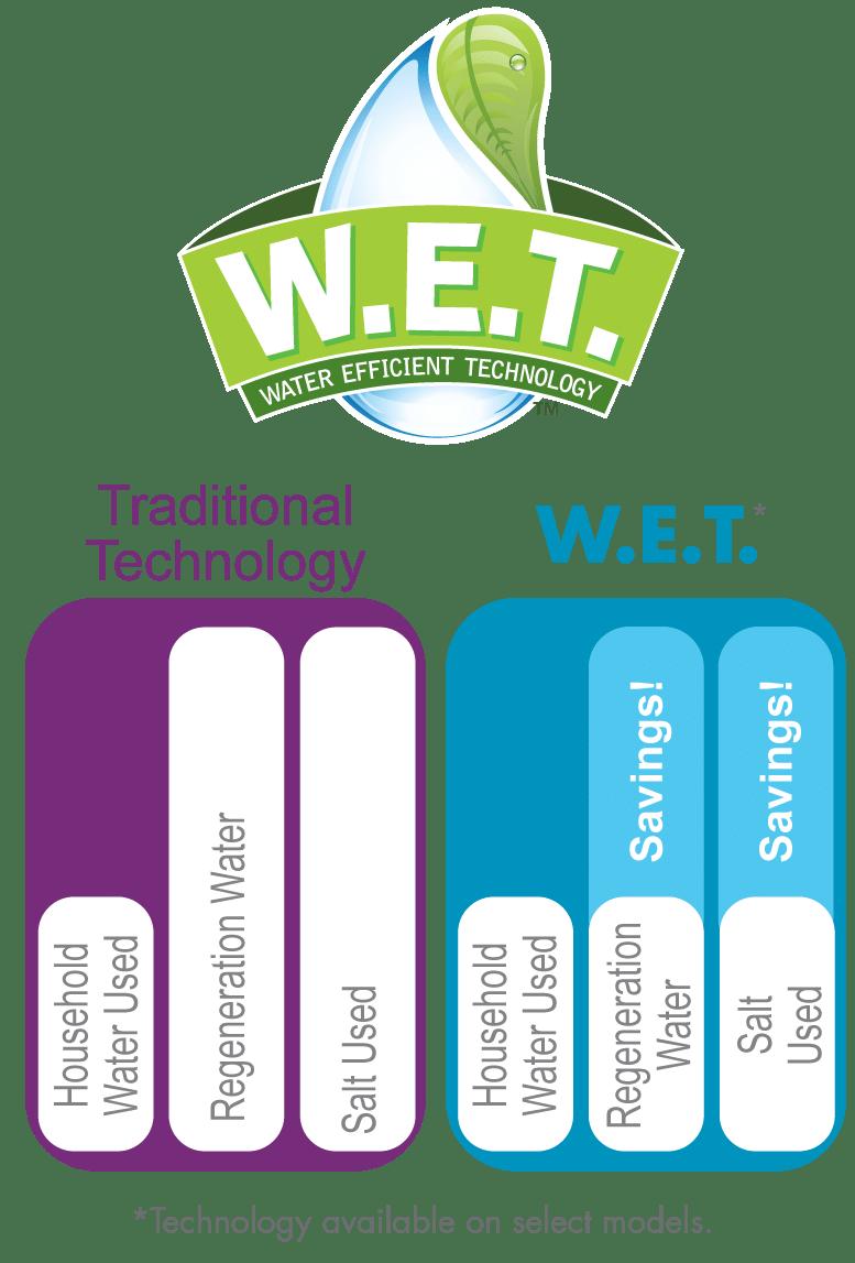 WEt-logo-chart
