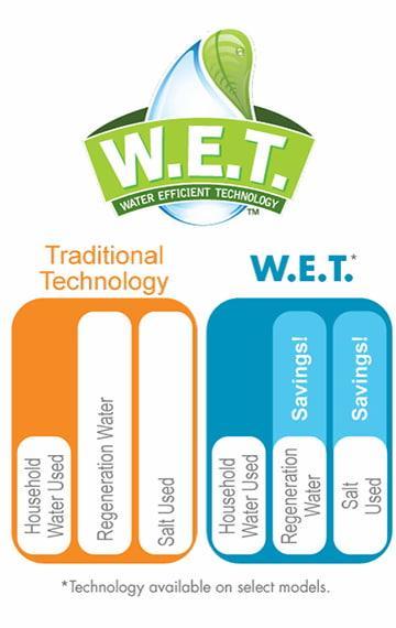 Wet Diagram