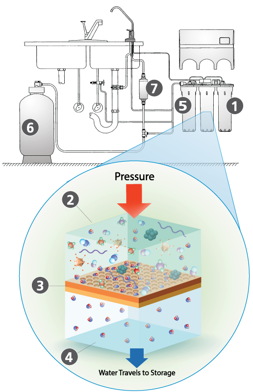 The Reverse Osmosis Process