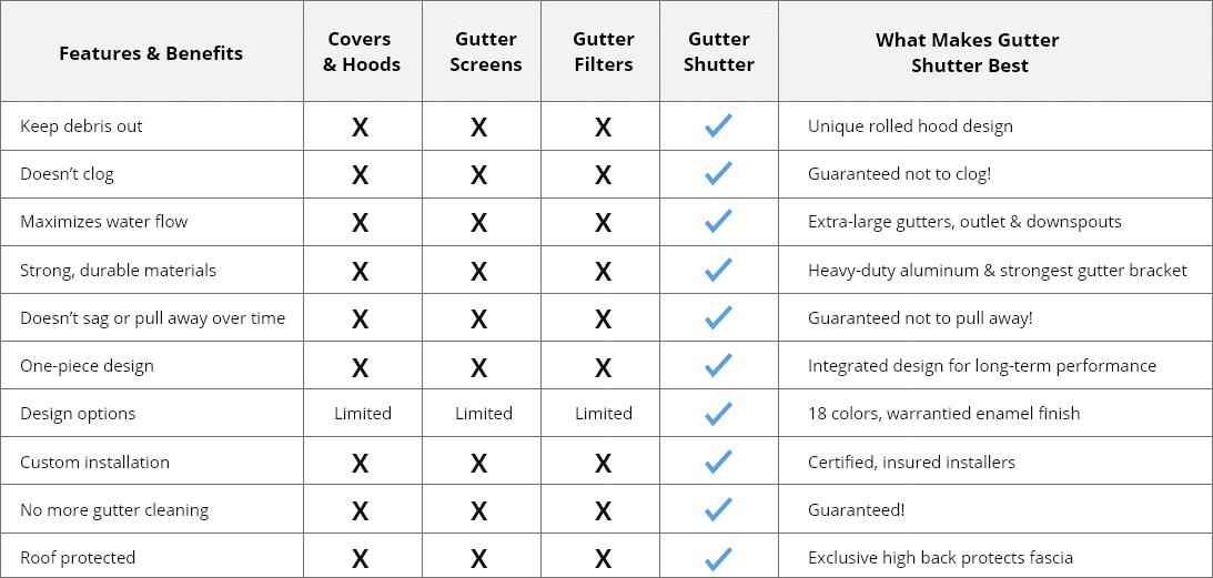 Gutter Guard Comparision Chart