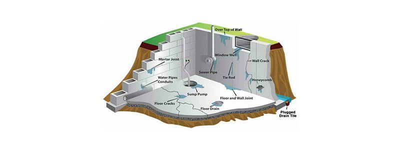 7 Ways Water Will Get Into Your Basement & How to fix it