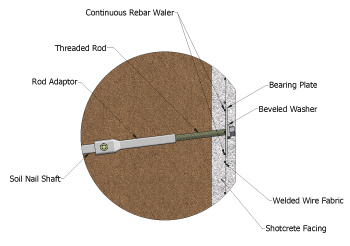Helical soil nail wall installation