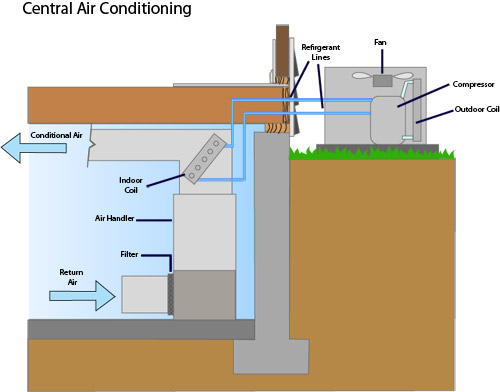 Central Air Conditioning Central Ac Installation Contractor Near You