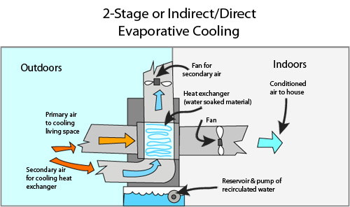 Two Stage Evaporative Cooling System Indirect Direct Evaporative