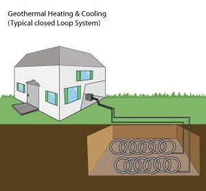 Geothermal Closed Loop System