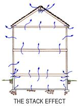 Reduce Radon in Home with Radon Mitigation in Minnesota