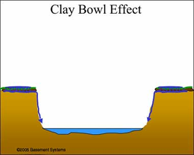 Clay bowl effect