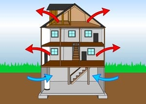 Illustration of the stack effect in a home