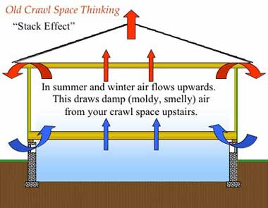 In summer and winter air flows upwards. This draws damp, moldy, smelly air from your crawl space upstairs.