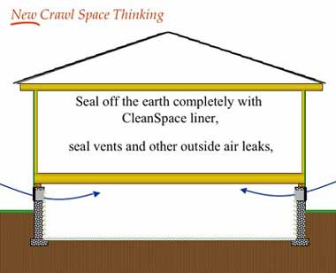 Seal off the entire crawl space