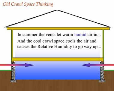 In summer the vents let warm humid air in...and the cool crawl space cools the air and causes the relative humidity to rise