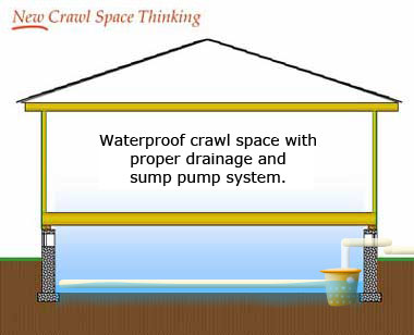 Drainage is a must for crawl spaces with standing water.