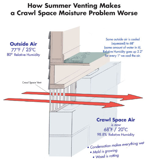 Crawl Space Vent Problem