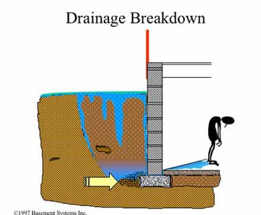 Drainage Breakdown from Hydrostatic Pressure