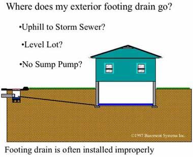 Exterior footing drain