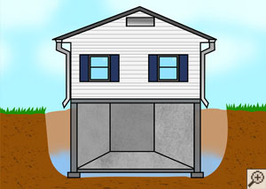Foundation soils' absorbency compared to backfilled soil with water flooding.