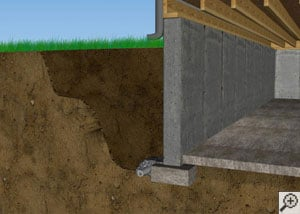 Diagram of a typical foundation, with the wall resting on the footer and the floor slab separate.