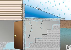 Illustration of a hatchway door leaking at the three critical points.