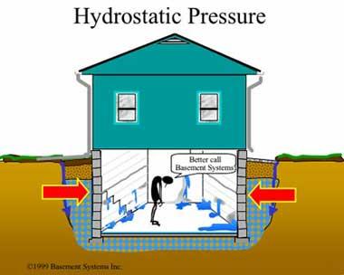 Hydrostatic pressure cause basement to leak