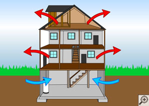 An illustration, showing cool air entering a home from the bottom and warm air exiting the house from the top.