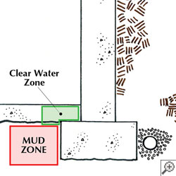 A diagram of locations where a basement drain can be placed, including on the foundation footer and in the mud zone.