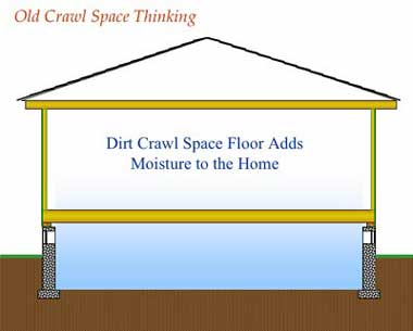 Dirt crawl space floor adds moisture to the home