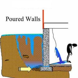Poured Walls