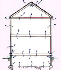 Diagram of the stack effect, showing air movement from the basement or crawl space to through the attic of the house.