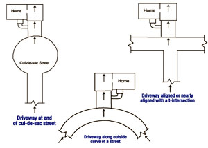 a diagram of the several ways that a foundation can commonly be damaged by street creep