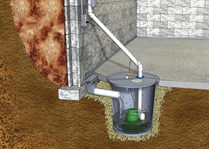Graphic cross-section view of how our cellar sump pump system works.