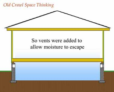 Vents in crawl spaces were added to allow moisture to escape