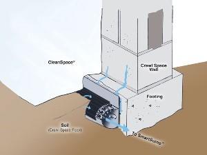 crawl space drain diagram