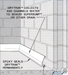 Cutaway diagram of a baseboard basement drainage system