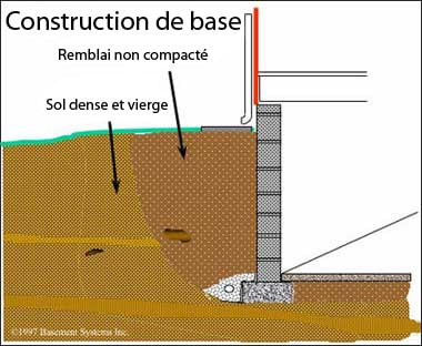 Basic construction layout for a basement