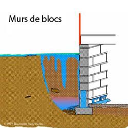 Murs de Blocs