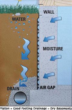 foundation drainage system