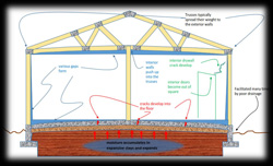 How expansive soil affects foundation slabs in AZ