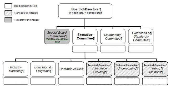 FAS<sup>3</sup> Organization Chart