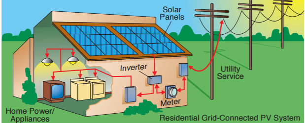 Solar system diagram from U.S. Department of Energy