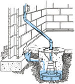 Sump Pump Service Diagram for Aztec dry basements