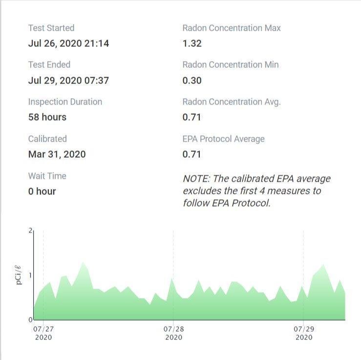 Post Mitigation Radon Testing in Athens, GA - After Photo